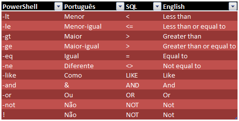PowerShell | Português | SQL | English